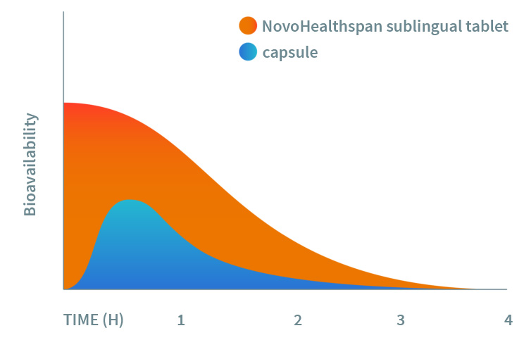 Chart - Why is sublingual (under tongue) delivery better than tablets or capsules?